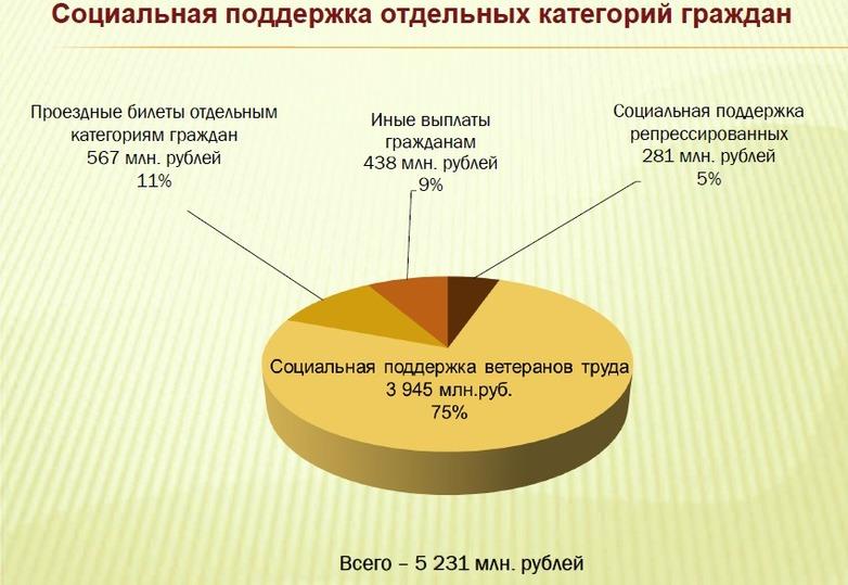 Бюджет края на последующий год утвержден с недостатком 4,8 млрд руб.